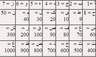 عکس, آموزش مجانی طالع بینی با حروف ابجد