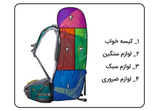 عکس, وسایل لازم کوهنوردی و چیدن درست کوله پشتی مخصوص